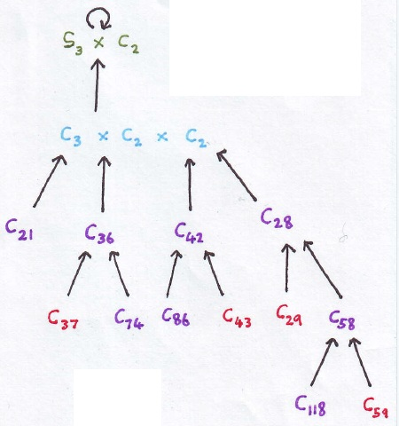 dihedral-d12