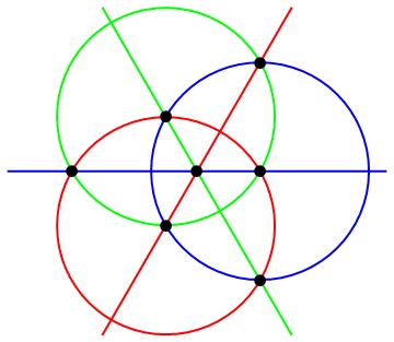 radical-axis